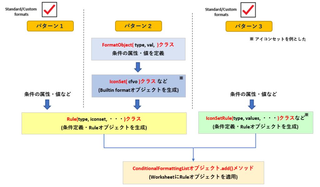 条件付き書式_Ruleオブジェクトの使い分けフローrev0.2