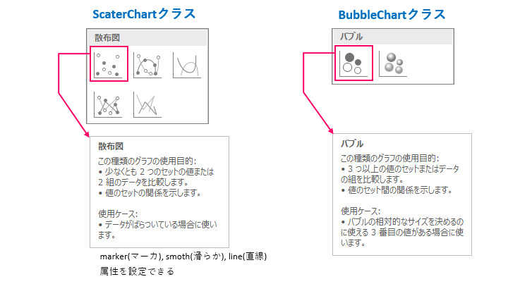 散布図_バブルチャートの種類