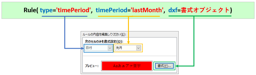 Ruleクラス_type_timePeriod
