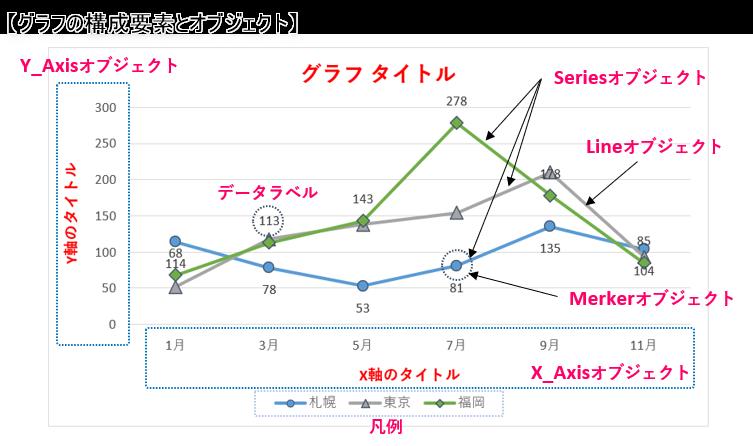 グラフの構成要素