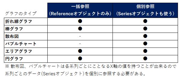 グラフ作成手順のタイプ別使い分け表_rev0.1
