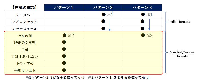 条件付き書式_Ruleオブジェクト使い分け早見表②_rev0.2