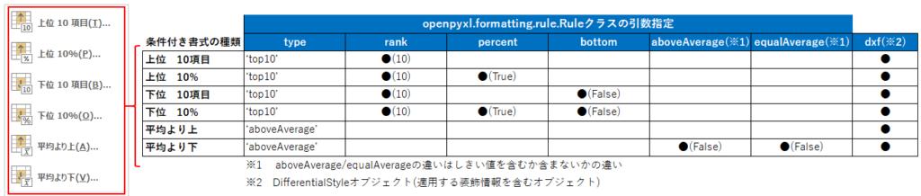 Ruleクラスの引数_上位下位ツール_改訂版
