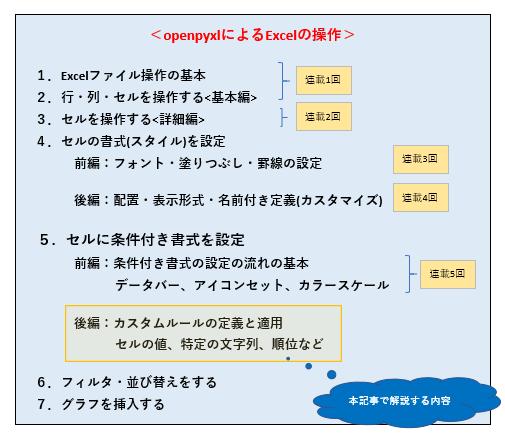 Part6_目次