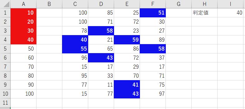 CellIsRuleクラスのサンプルプログラムの実行結果