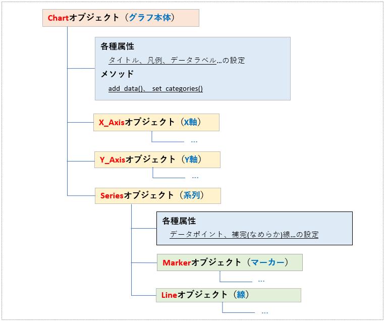 グラフの要素オブジェクトの階層構造