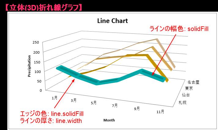 Python_立体(3D)折れ線グラフの実行結果