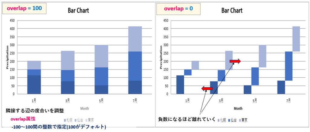 Python_棒グラフ_overlap属性