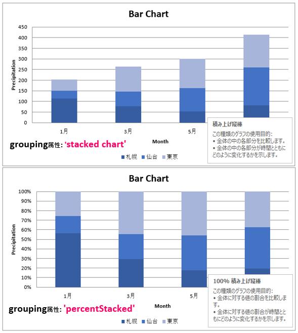 Python_棒グラフ_grouping属性