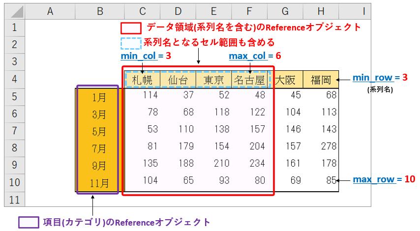 折れ線グラフのセル範囲の参照情報_List2_rev0.1