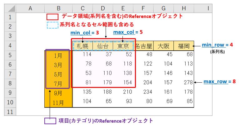 Python_棒グラフのセル範囲の参照情報_List2_rev0.1