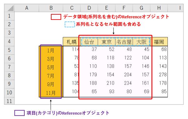 python_Referenceオブジェクトの参照領域(データ領域_項目名領域)_rev0.2