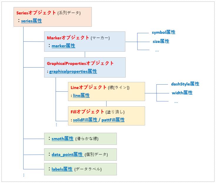 python_Seriesオブジェクトの階層構造rev0.1