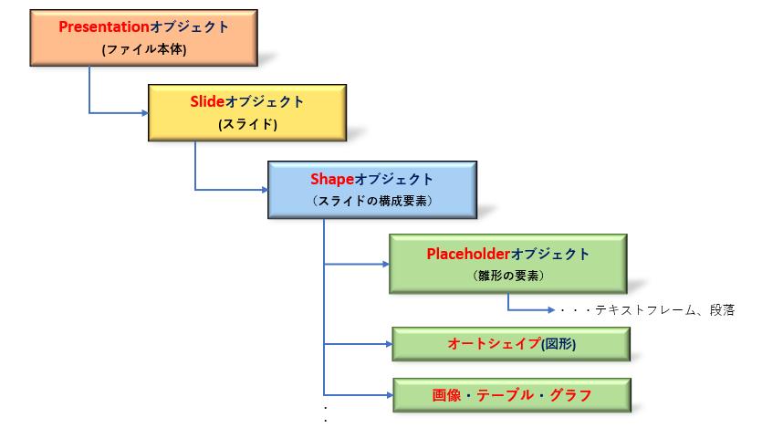 Python_pptxのオブジェクト階層構造_rev0.2