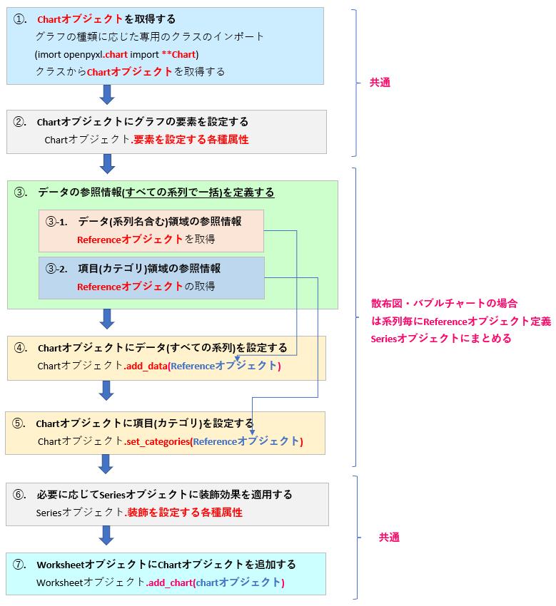 Python_openpyxlによるグラフの作成フロー_系列データ一括取得_rev0.3