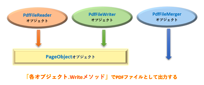Python_PyPDF2主要クラスの階層_rev0.3
