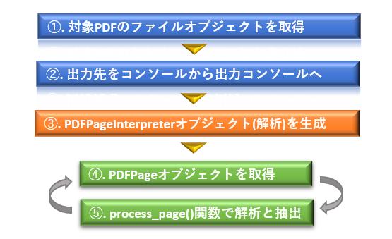 Python_サンプルコード(テキスト抽出)の処理手順