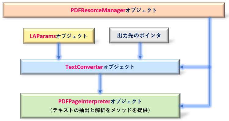 Python_オブジェクトの階層構造_rev0.2
