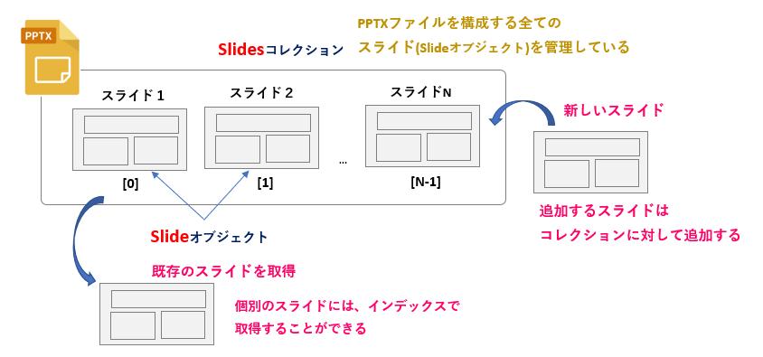 Python_SlidesコレクションとSlideオブジェクト_rev0.1