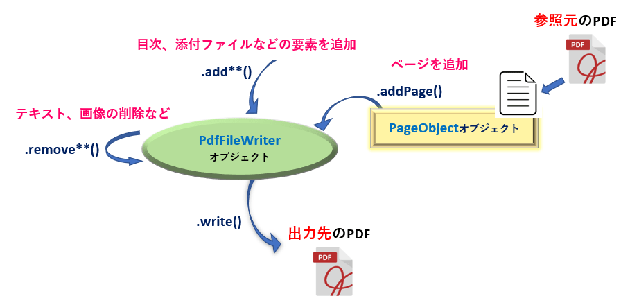 Python_PdfFileWriteオブジェクトの概要