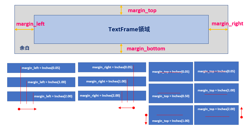 Python_TextFrame_marginの解説