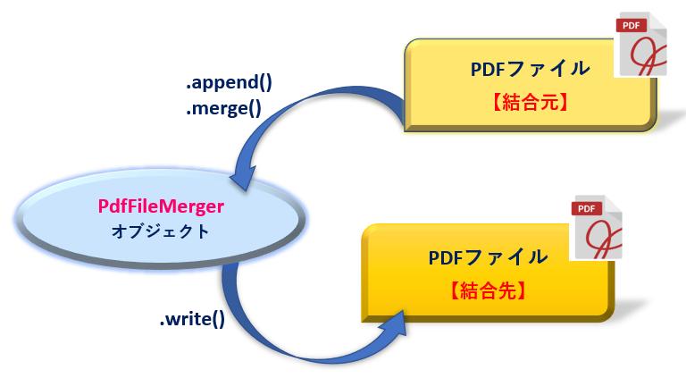 Python_PdfFileMergeオブジェクトと関連メソッド_rev0.2