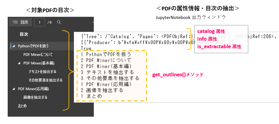 Python_List2_PDFDocumentの属性_目次の抽出_rev0.1