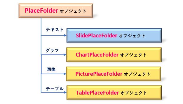 Python_Placeholderオブジェクトの種類_rev0.1