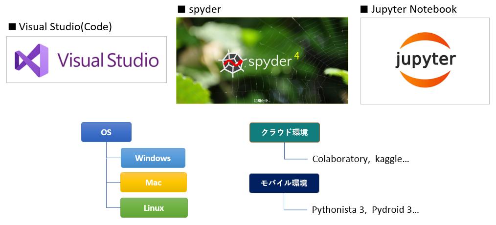 Python開発環境の種類について