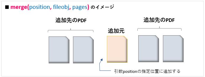 Python_PdfFileMergerクラス_merge()メソッド