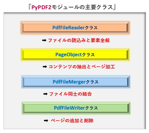 Python_PyPDF2の主要なクラス_rev0.3