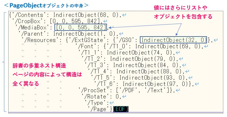 Python_PageObjectの出力結果_コメント付き_rev0.1
