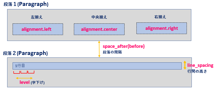 Python_Paragraphオブジェクトの属性解説rev0.1