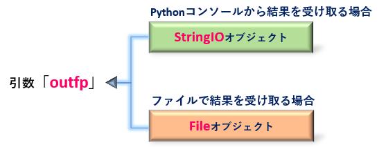 Python_TextConverterクラスの引数outfp_rev0.2