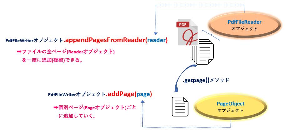 Python_PdfFileWriterオブジェクトのページ追加単位