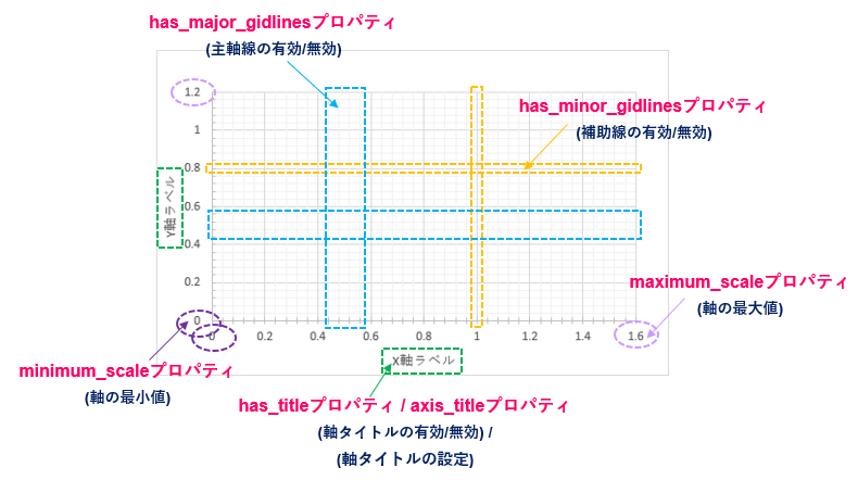 python-pptx_Axisオブジェクトの属性イメージ図
