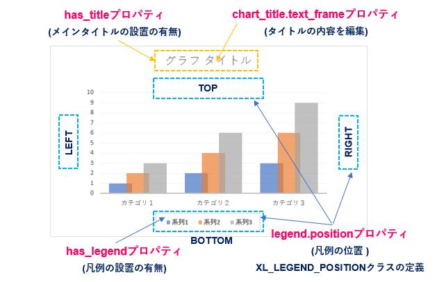 python-pptx_Chartオブジェクトの属性_Title_Legend