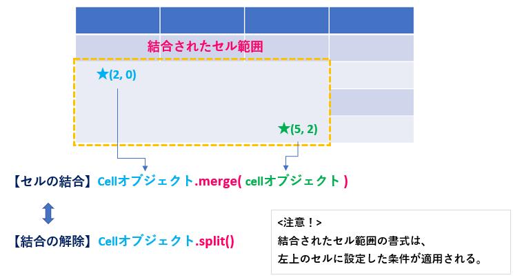 Python_python-pptx_Table_セルの結合と分割