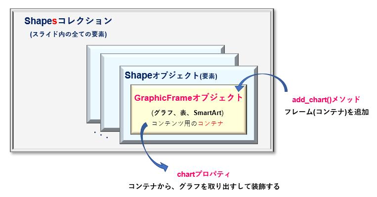 python-pptx_GraphicFrameオブジェクトとShapesコレクションの関係