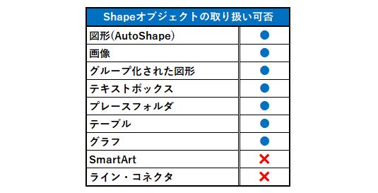 Python_Shapeオブジェクトの対応表
