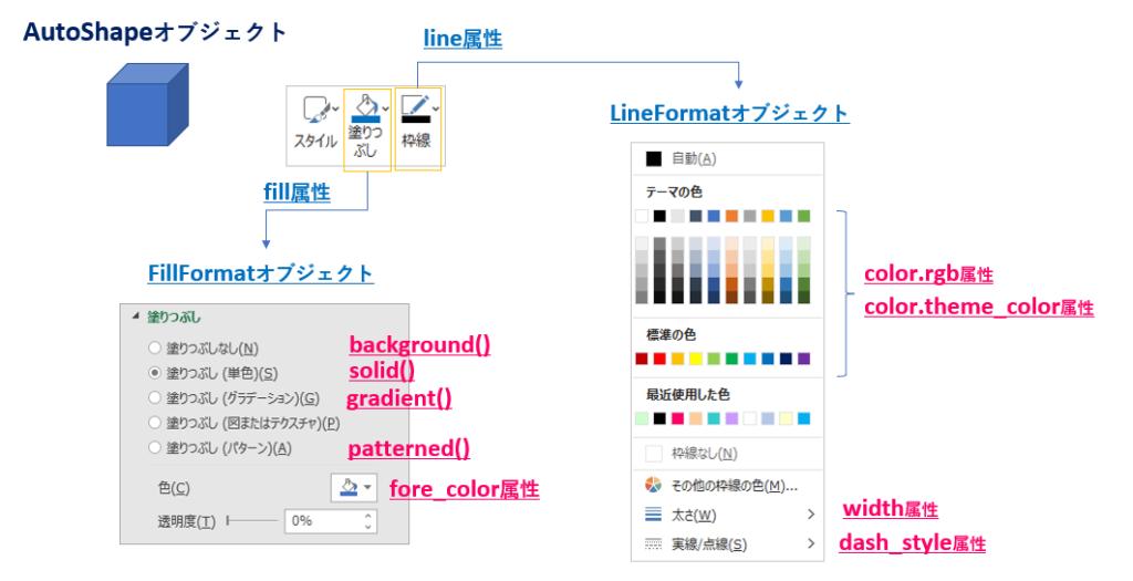 Python_Shapeオブジェクト_line_fill属性